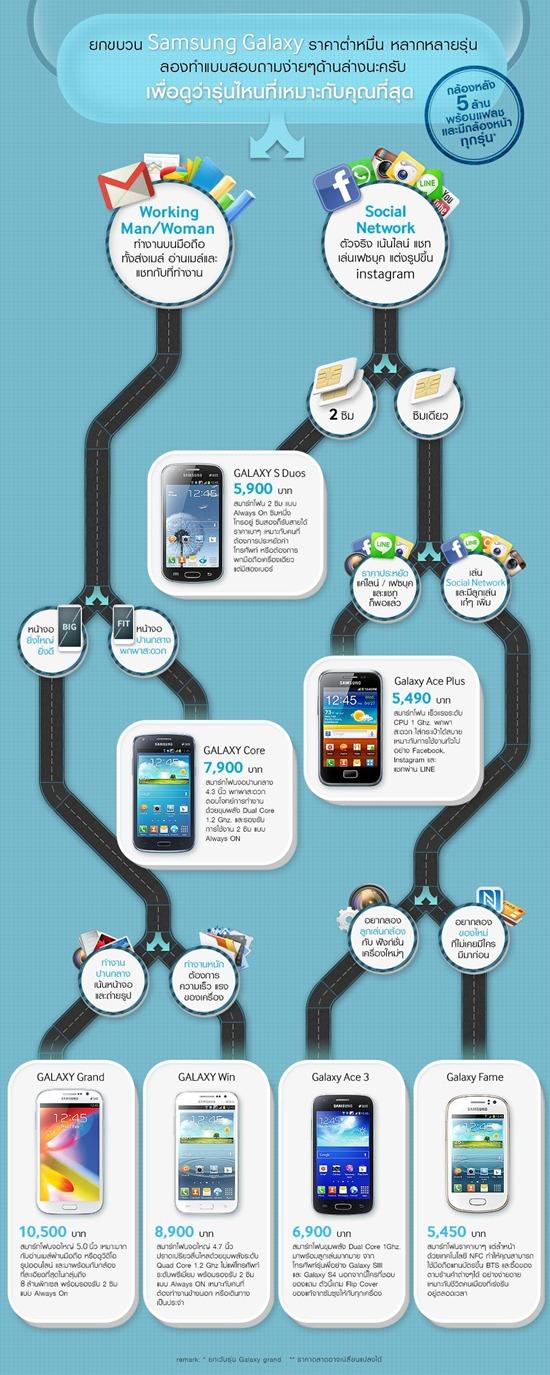 ยกขบวน Samsung GALAXY ราคาต่ำกว่าหมื่น