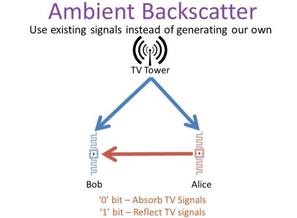 นักวิทยาศาสตร์ค้นพบวิธีรับส่งข้อมูลบนสมาร์ทโฟนด้วยคลื่นทีวี แบบไม่จำเป็นต้องพึ่งไฟฟ้าในการส่งสัญญาณ