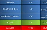 Samsung จะปล่อยอัพเดท Android 4.3 ให้กับ Galaxy S4, Galaxy S III และ Galaxy Note II