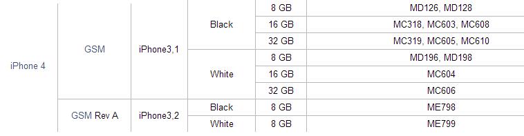 [Tip] วิธี Downgrade iOS 7 กลับไปใช้ iOS 6 พร้อมแหล่งดาวน์โหลดไฟล์ IPSW