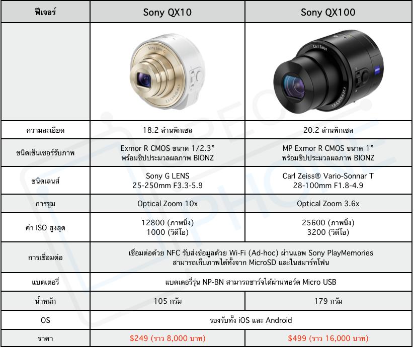 Sony เปิดตัวชุดเลนส์ QX-10 และ QX-100 สำหรับใช้งานร่วมกับสมาร์ทโฟนแล้ว ราคาเริ่มต้นราว 8,000 บาท