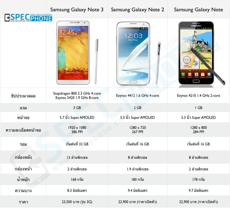 ตารางเปรียบเทียบสเปค Samsung Galaxy Note ทั้ง 5 รุ่น