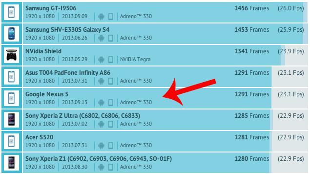 ปรากฏรูปเพรส Nexus 5 พร้อมคอนเฟิร์มสเปคใช้ Snapdragon 800 ผ่าน GFXBench