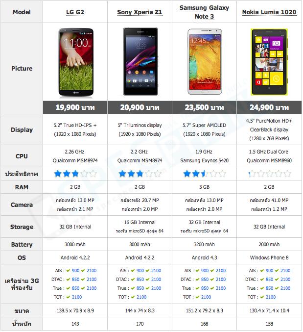 เทียบสมาร์ทโฟนรุ่นใหม่ พร้อมวางขายในงาน Thailand Mobile Expo 2013 Showcase (TME 2013)