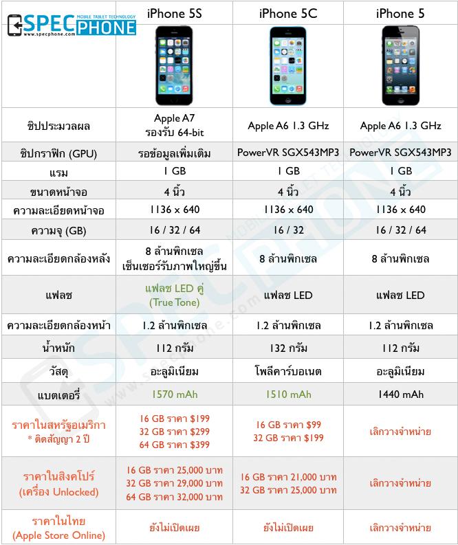 เปรียบเทียบสเปค iPhone 5S, iPhone 5C และ iPhone 5 พร้อมราคาล่าสุด