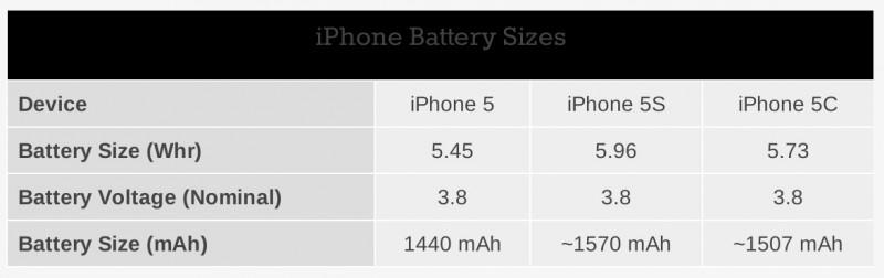 เอกสาร FCC เผย แบตเตอรี่ iPhone 5S มีความจุแค่ 1570 mAh ส่วน iPhone 5C อยู่ที่ 1507 mAh เท่านั้น !!