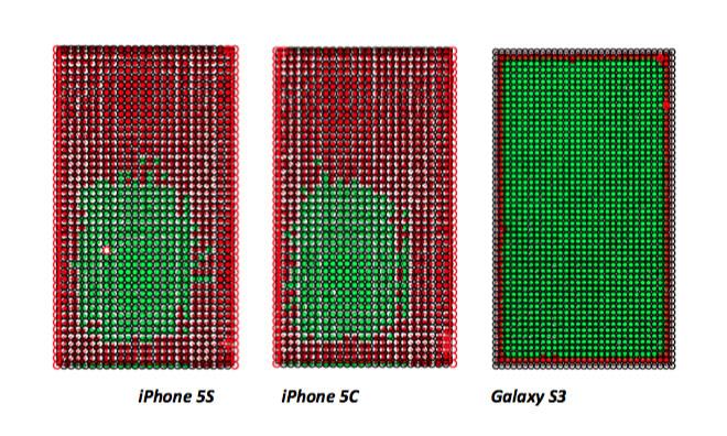 ผลทดสอบพบ จอ iPhone 5s และ iPhone 5c แม่นยำต่อการสัมผัสน้อยกว่า Galaxy S III