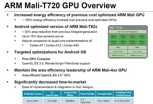 ARM ออก Mali ซีรีย์ 7 จีพียู 16 คอร์รองรับการแสดงผลระดับ 4K