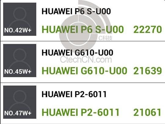 ผลเบนช์มาร์ก Huawei Ascend P6S ปรากฏ มากับซีพียู K3V2+