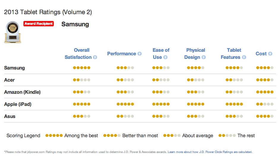 J.D. Power จัดอันดับให้แท็บเล็ต Samsung Galaxy มีความคุ้มค่า ราคาดีกว่า iPad