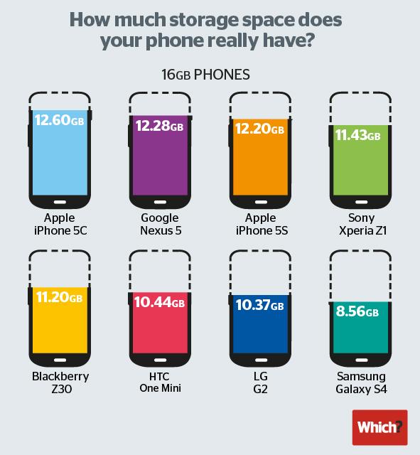 ผลทดสอบมือถือความจุ 16 GB พบ iPhone 5c เหลือพื้นที่ใช้งานจริงเยอะสุด ส่วน S4 รั้งท้ายในไลน์ท็อป
