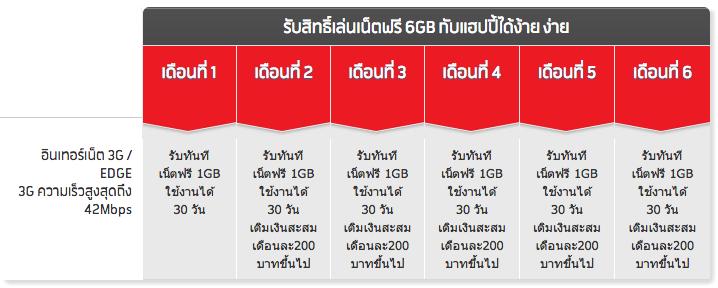 dtac ไม่น้อยหน้า จัดโปร 3G ฟรี 6 GB นาน 6 เดือนกับ Happy แบบเติมเงิน