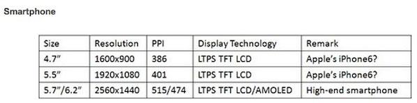 DisplaySearch คาดการณ์ จอ iPhone 6 จะมีความละเอียดสูงสุดระดับ Full HD 1080p ส่วน iWatch ใช้จอ AMOLED