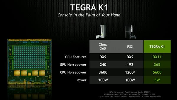 [CES 2014] Nivida เปิดตัว Tegra K1 ซีพียู 64 บิทพร้อม Kepler 192 คอร์