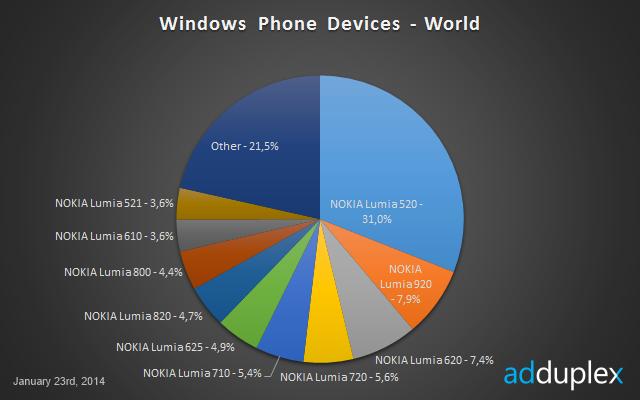 AdDuplex รายงาน มีผู้ใช้ Windows Phone กว่า 50 ล้านคนทั่วโลก พบรุ่นล่างคือรุ่นขายดีสุด