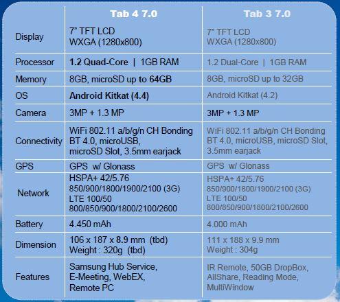 สเปค Samsung Galaxy Tab 4 ออกมาแล้ว ชิป Quad-core ทั้ง 7.0 8.0 และ 10.1