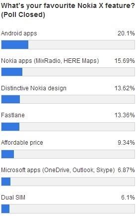 ผลสำรวจฟีเจอร์ที่คนชอบมากที่สุดสำหรับ Nokia X คือสามารถใช้แอพ Android ได้