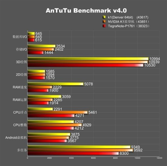 Nvidia-K1-Denver-benchmarked