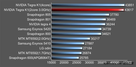 Nvidia3-K1-Denver-benchmarked