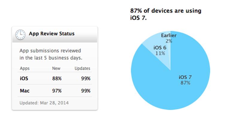 iOS7 มีผู้ใช้แล้วกว่า 87% โตเร็วกว่า Android 4.4 KitKat อย่างเห็นได้ชัด