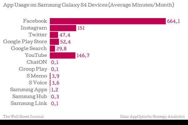 [อ่อนหัด! ถึง App จะเยอะ ก็ยังอ่อนหัด] ผลสำรวจชี้ App ของ Samsung มีเยอะ แต่ไม่มีใครใช้