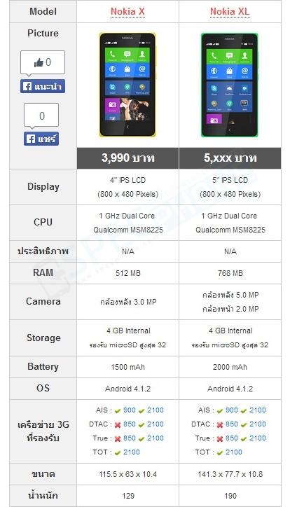 Nokia XL Compare