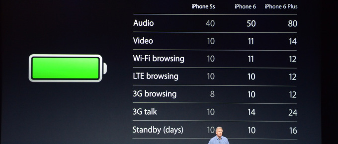 batetry iPhone 6
