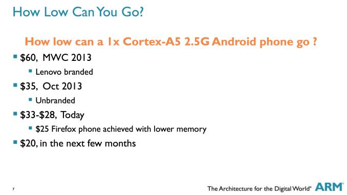 ARM คาด ปีนี้จะได้เห็นสมาร์ทโฟนราคาหกร้อยกว่าบาท