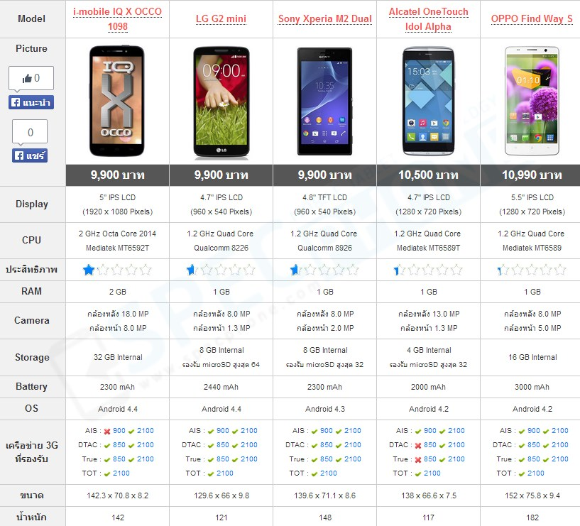 Compare LG G2 Mini