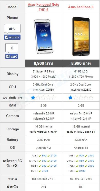 Fonepad Note 6 vs Zenfone 6