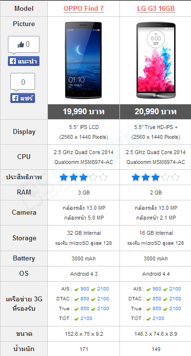 Compare Oppo Find 7 vs LG G3