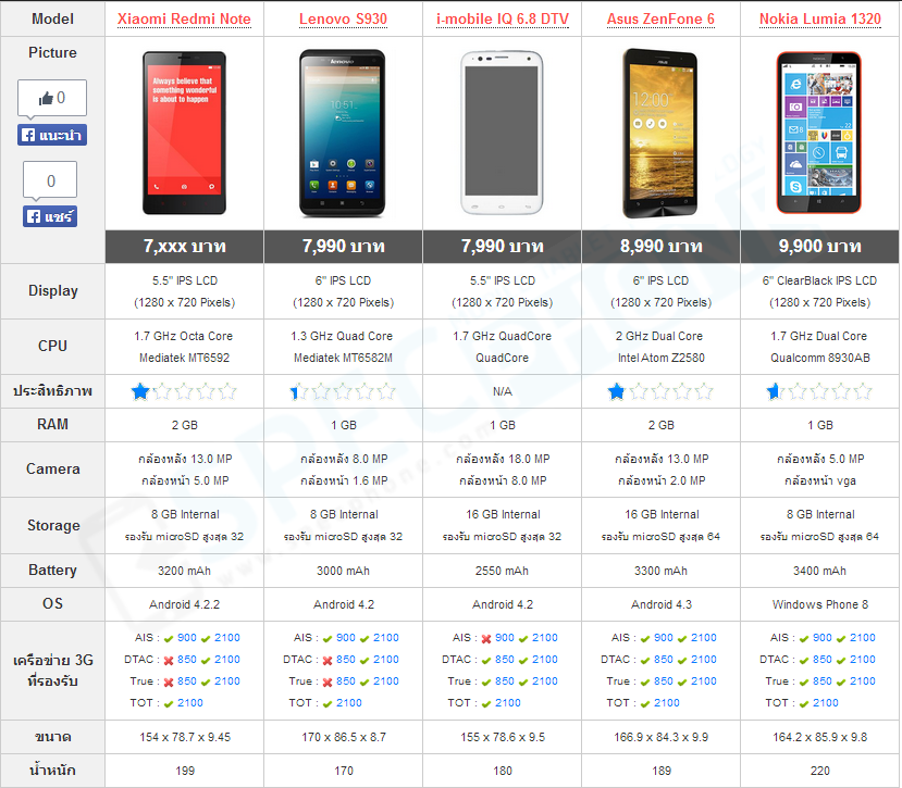 Compare Phablet under 10000