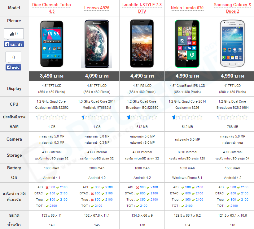 Compare phone price under 5000 baht