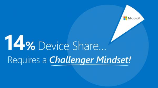 Microsoft ยอมรับ ไม่ได้เป็นผู้นำด้านแพลตฟอร์มอีกต่อไป เผยมีส่วนแบ่งเพียง 14% จากอุปกรณ์ทั้งหมด