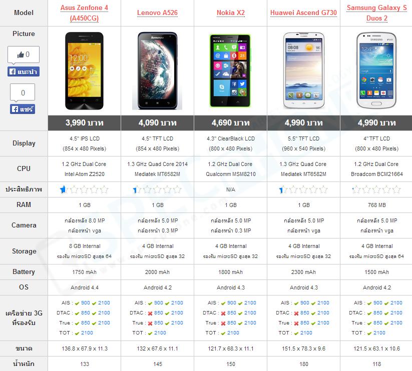Compare Galaxy S Duos 2