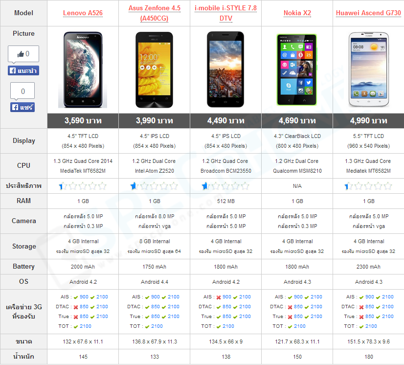 Compare Phone under 5000 august 2014