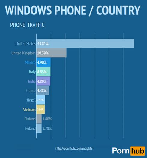 Latest-viewer-stats-from-PornHub3.jpg