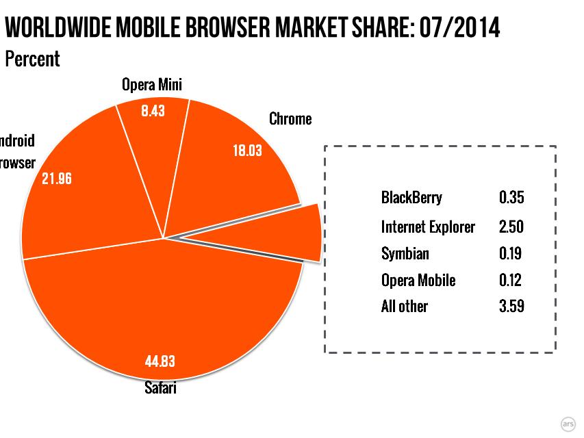 mobile-2014-07