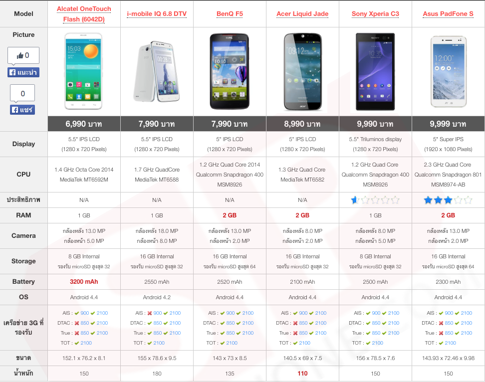 Compare Phone Price Under 10000 TME 2014 Showcase