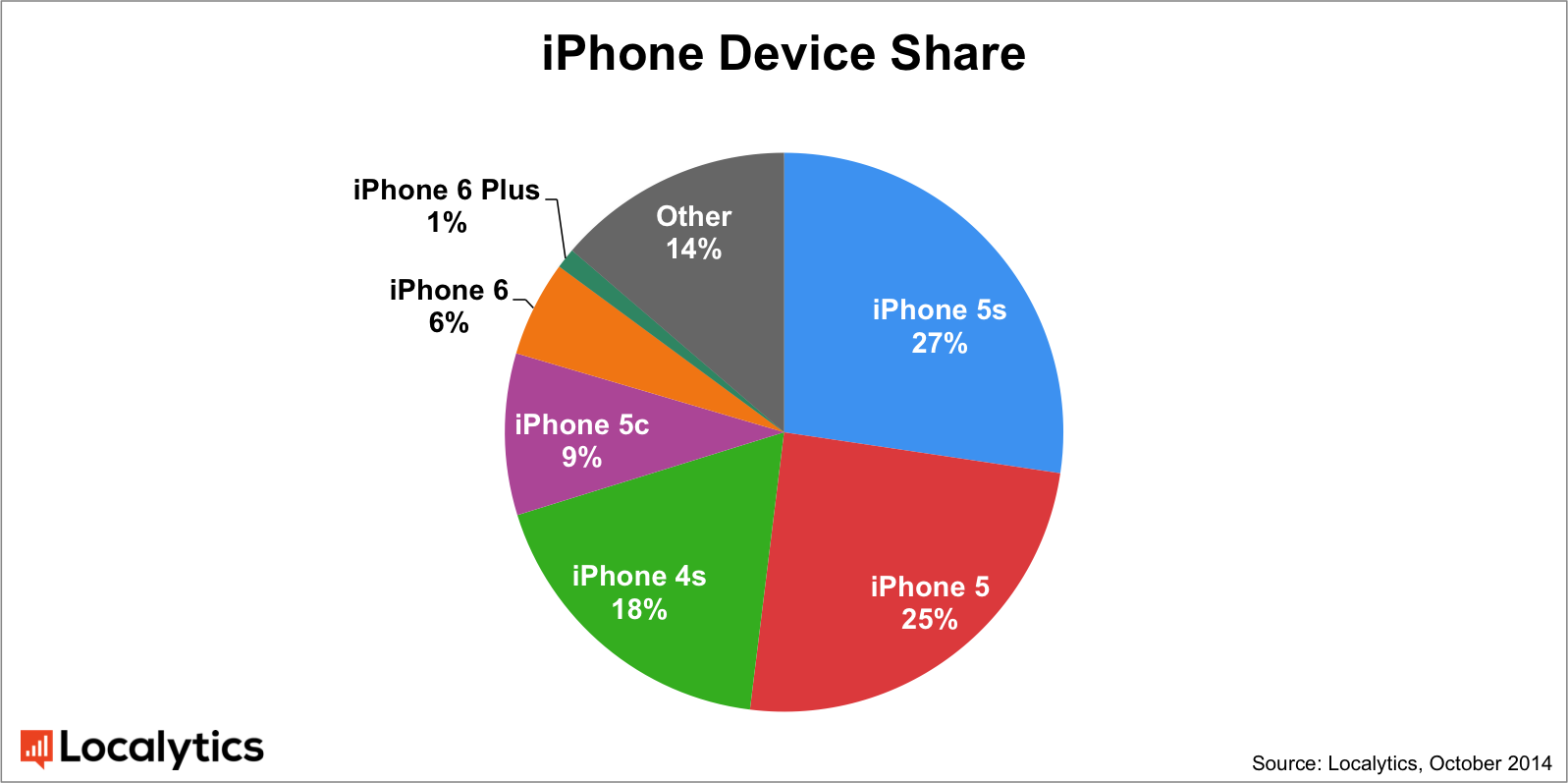 updated-iphone-device-share