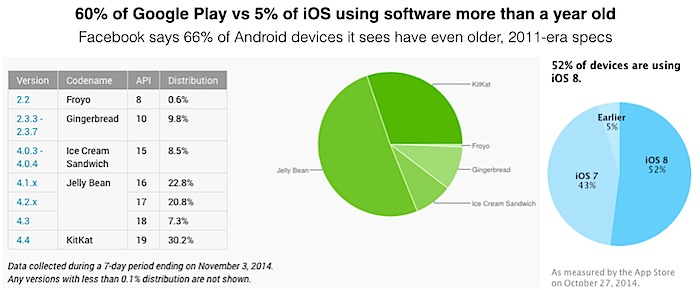 Android.vs.iOS.modern