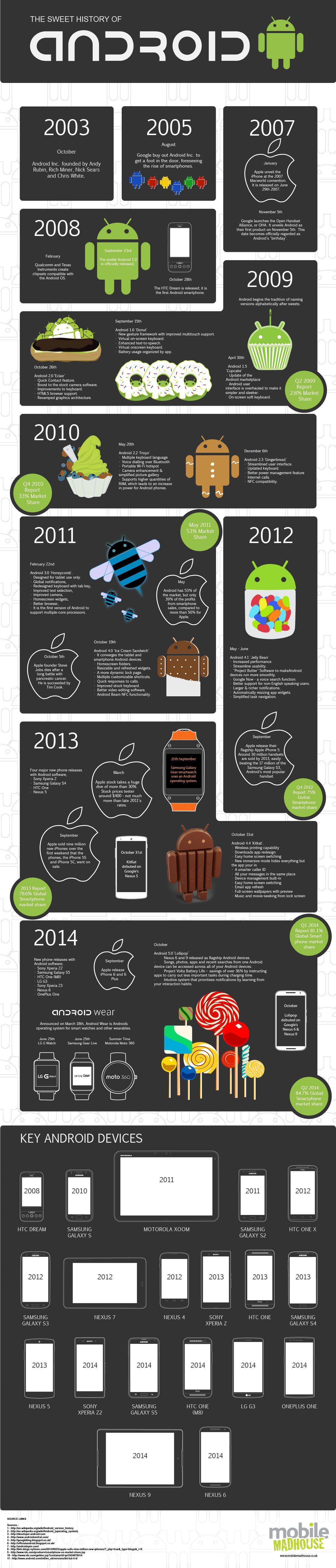 History-oF-Android-2014-Q4