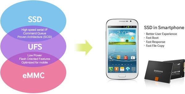 Samsung และ Xiaomi เล็งใช้ชิป NAND รุ่นใหม่ ความเร็วในการส่งข้อมูลสูงถึง 1.2 GB ต่อวินาที