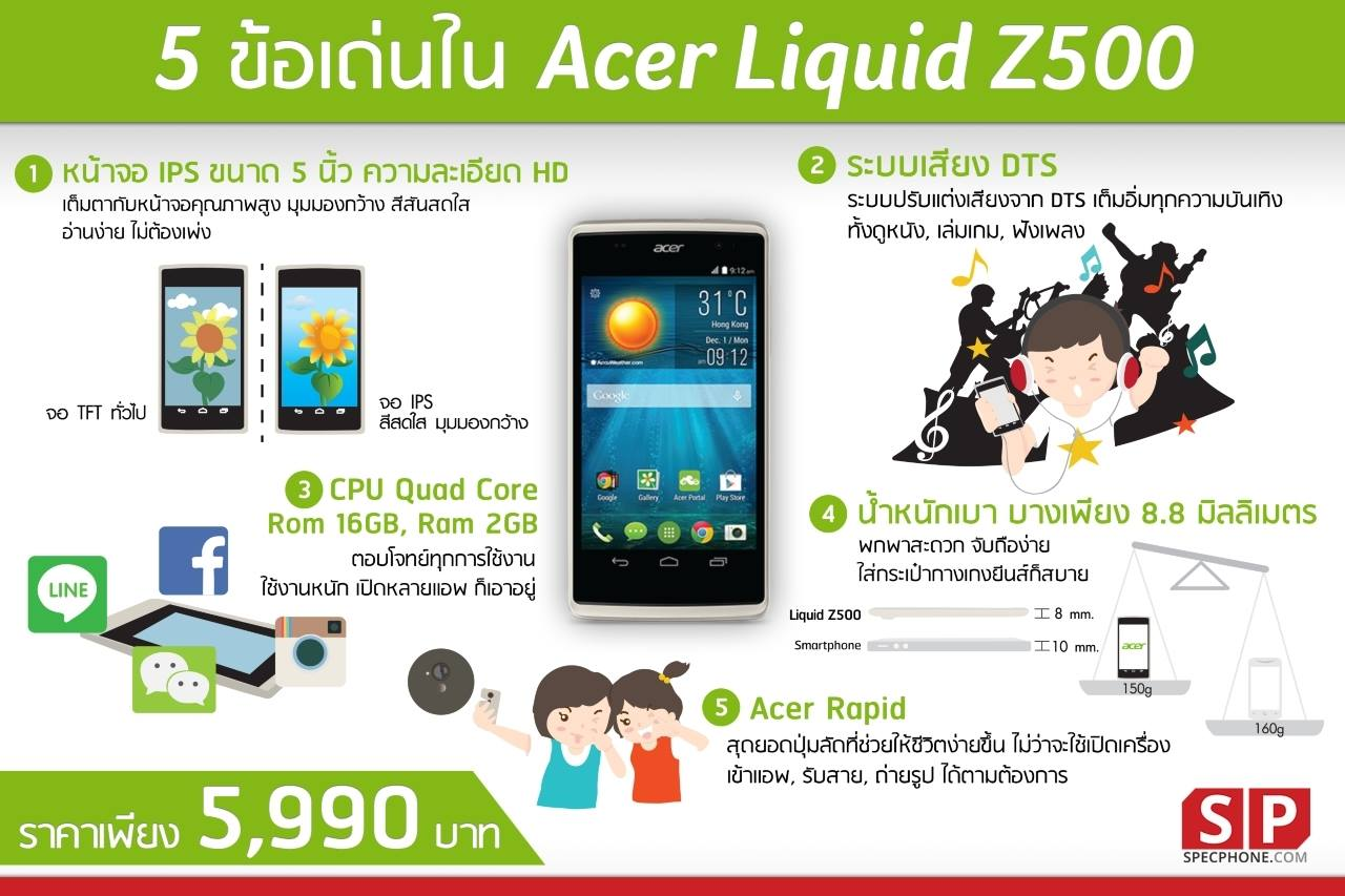 infographic Acer Liquid Z500 SpecPhone