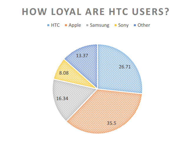 03-htc-users
