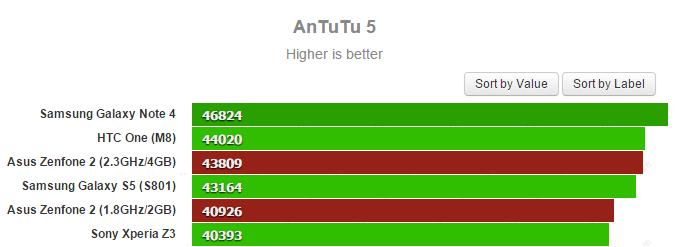 Asus Zenfone 2 Benchmark