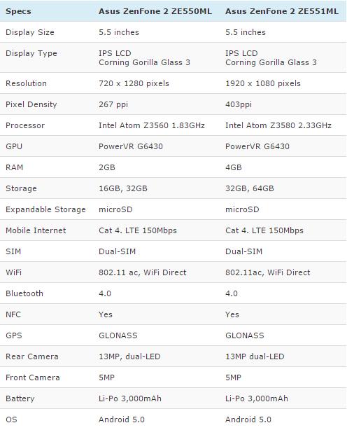 Spec Asus Zenfone 2 Ram 2GB vs Ram 4GB