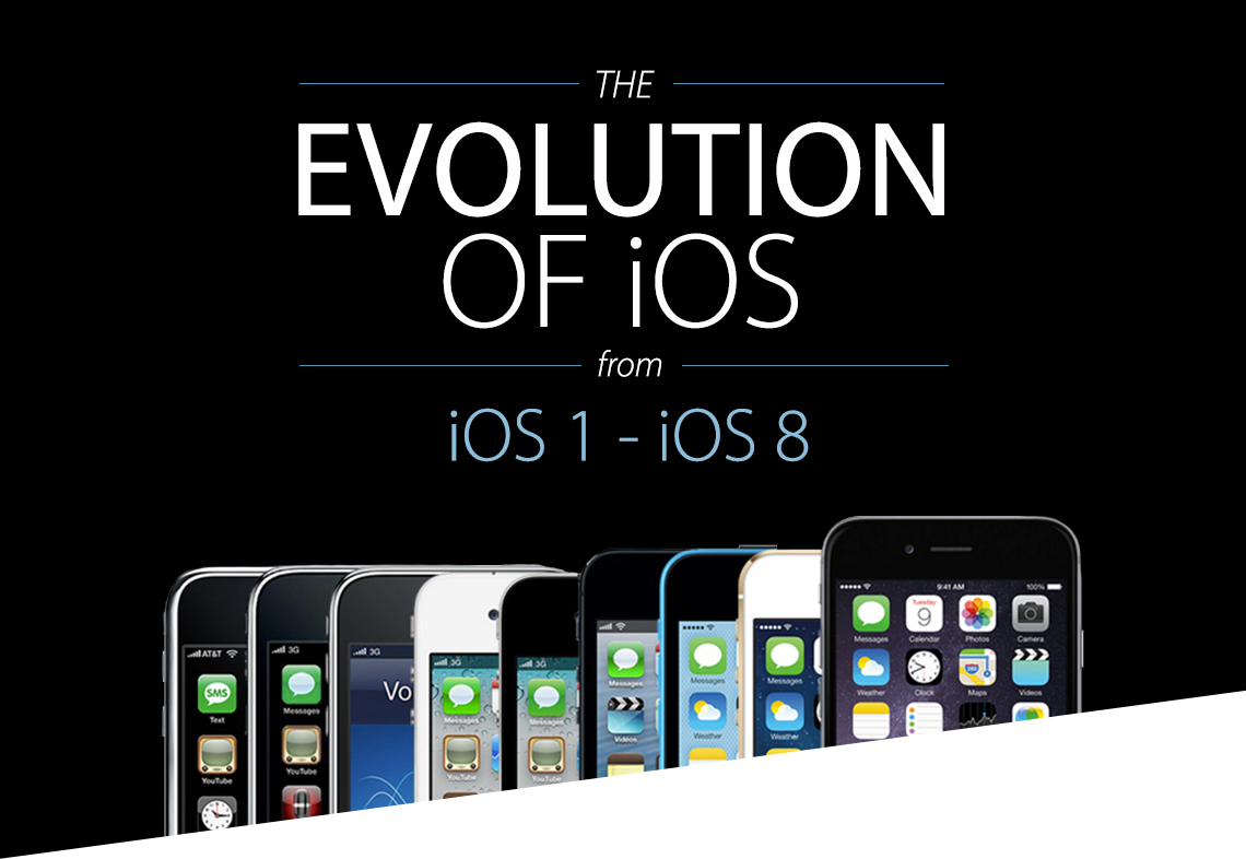 The-Evolution-of-iOS-1-to-8_1140px_01