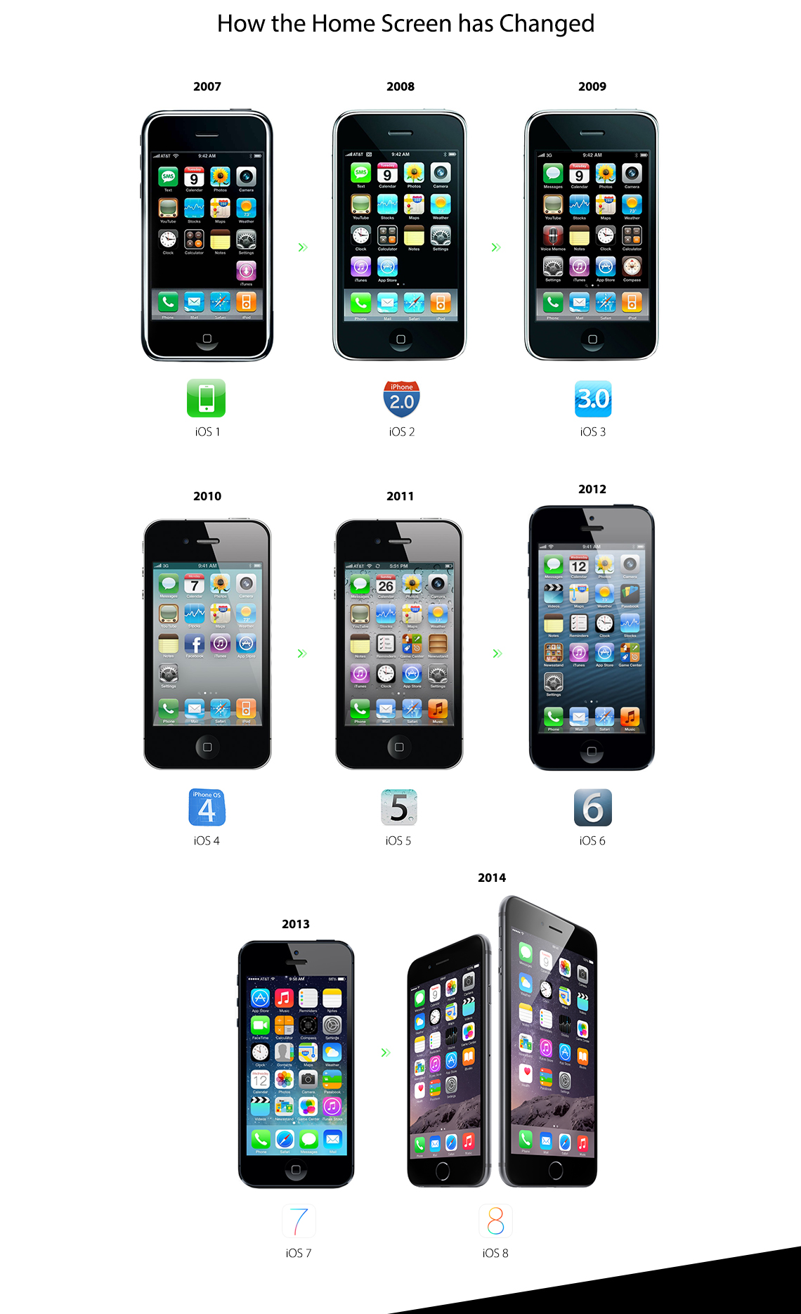 The-Evolution-of-iOS-1-to-8_1140px_02
