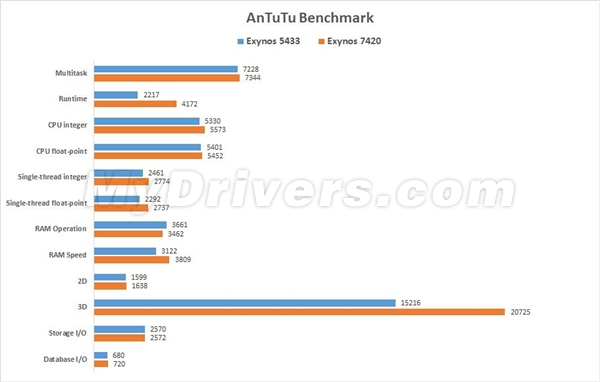Galaxy-S6-Edge-gets-benchmarked-reveals-specs2